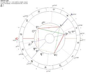 гороскоп виктора цоя